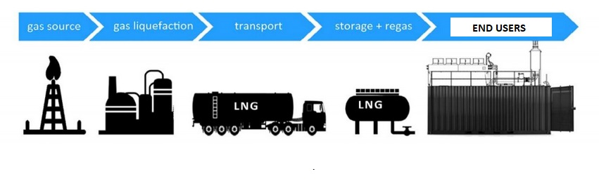 small scale lng islands, lng virtual pipeline