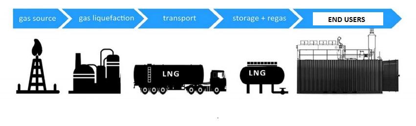 small scale lng islands, lng virtual pipeline